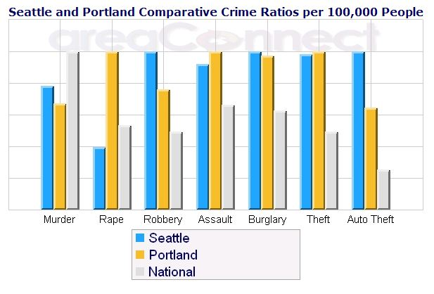 Seattle-Crime